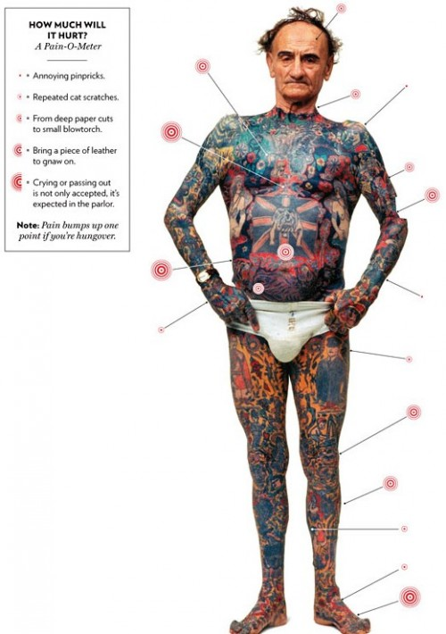 tattoo-pain-scale-chart